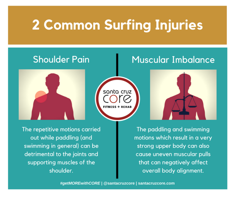 surfing-injuries-santacruzcore